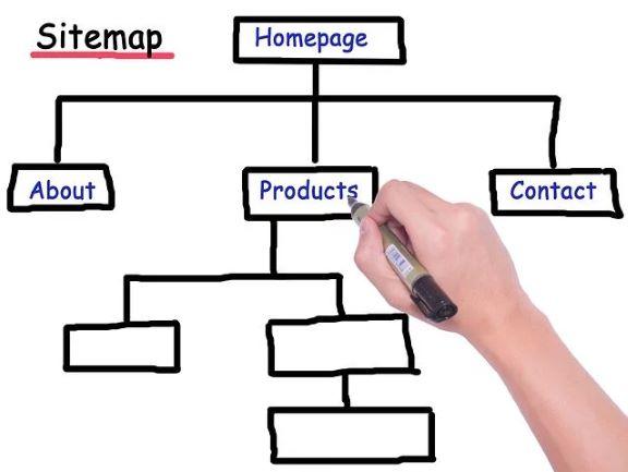 ホームページのサイトマップはどうやって作成するのか?